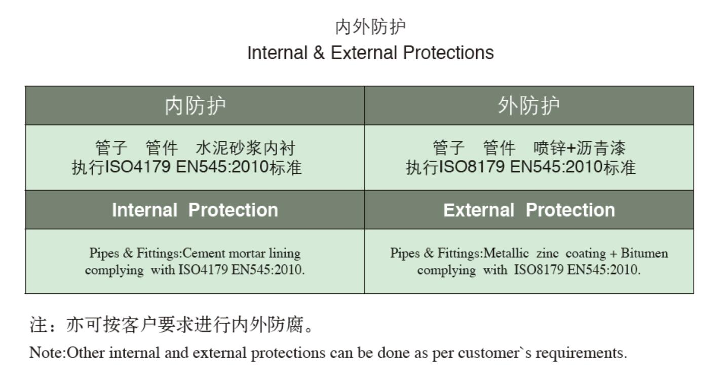 internal and external protections
